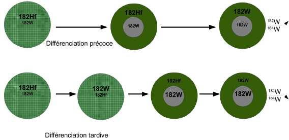 Principe de la datation de la formation du noyau par le couple  <sup>182</sup>Hf/<sup>182</sup>W