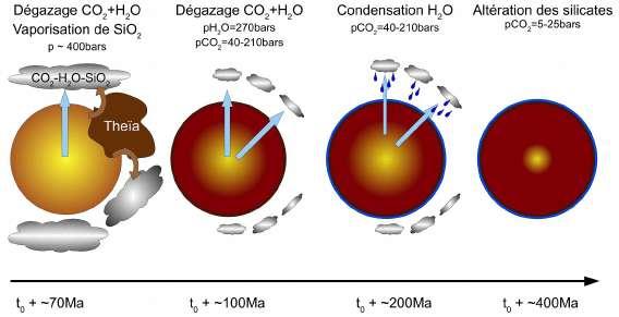 Les principales etapes de la differenciation de I'atmosphere par degazage puis de l'ocean par condensation d'une partie de I'atmosphere.