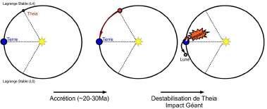 Formation d ela Lune par un impact geant