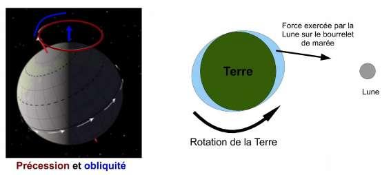 Precession, obliquite et stabilisation des parametres orbitaux de  la Terre par la Lune