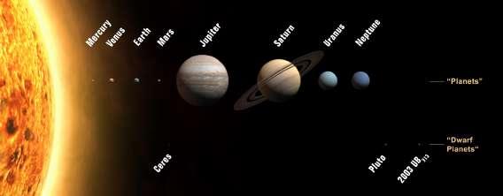 Enchainement des differentes planetes au sein du systeme solaire. Les planetes telluriques, les quatre premieres, sont situees dans la zone interne alors que les planetes geantes gazeuses sont situees dans la zone externe.