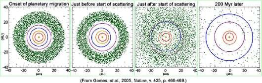 Migration des planètes géantes et mise en place du bombardement tardif