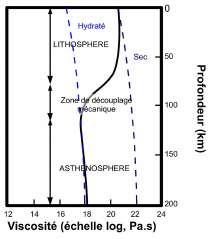 Effet de l'eau sur la viscosite des materiaux terrestres et  decouplage lithosphere asthenosphere