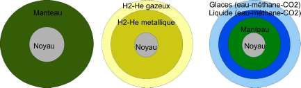 Les differents gros objets differencies constituents le systeme solaire