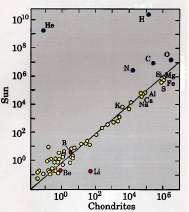Abondance relative normalisee au Si des chondrites et de la photosphere solaire