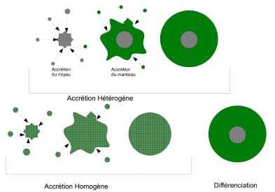 Les deux modeles d'accretion permettant de former la planete Terre a partir des meteorites