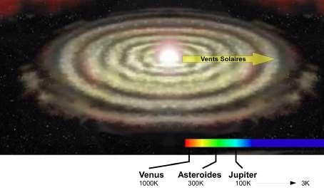 rofil de temperature dans la nebuleuse protosolaire en lien avec la constitution des planetes