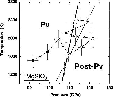 Diagramme de phase perovskite post-perovskite