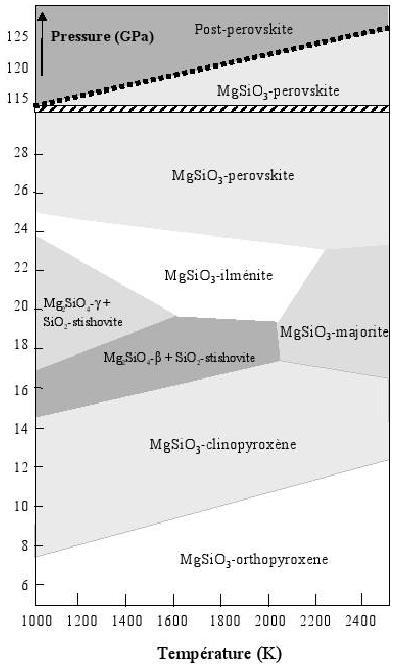 Diagramme de phase des pyroxenes - MgsiO3