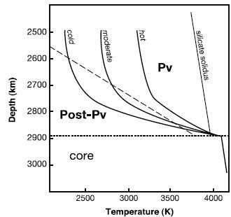 perovskite post-perovskite geotherme