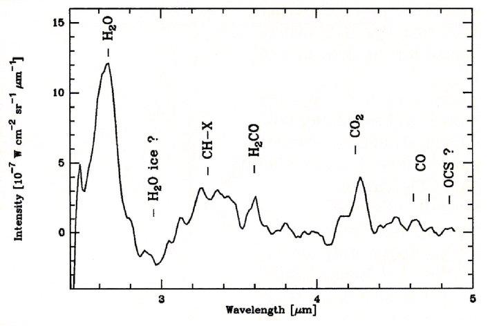 Spectre d'émission de la comète de Halley dans la gamme 2,4 à 5µ montrant quelques éléments légers
