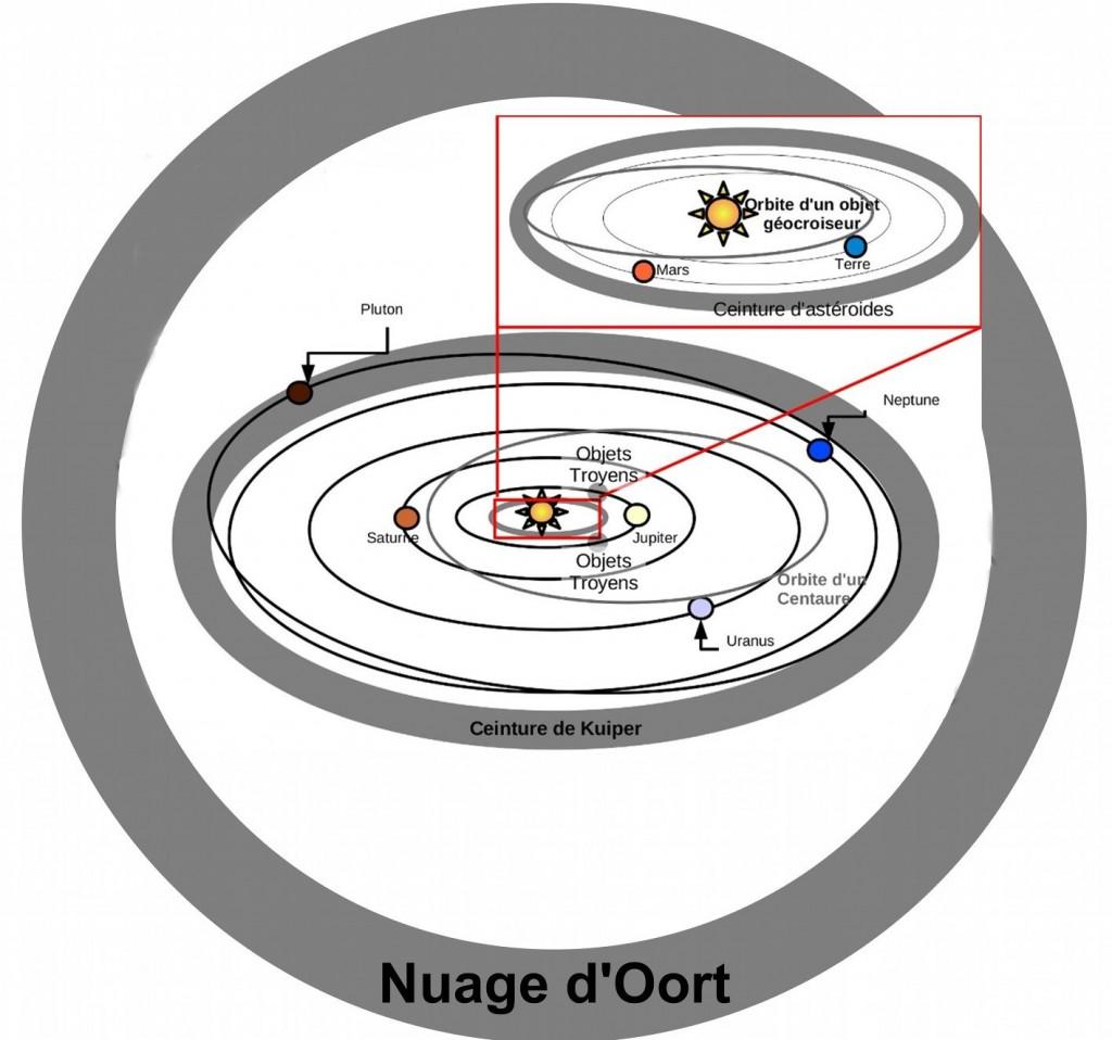 04'OortKuiperaster