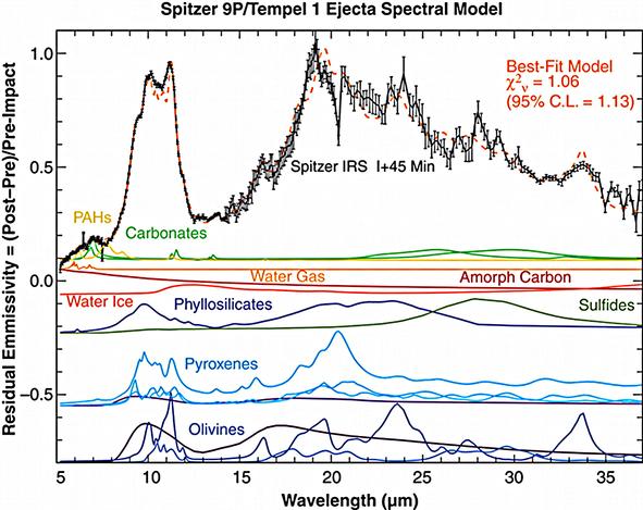 Spectre d'émission des ejectas de la comète Tempel 1 (Mission Deep Impact) 45 minutes après l'impact. Les silicates dominent le spectre.