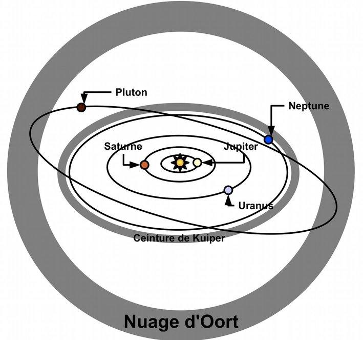 Localisation des deux réservoirs de comètes : la ceinture de Kuiper et le nuage d'Oort