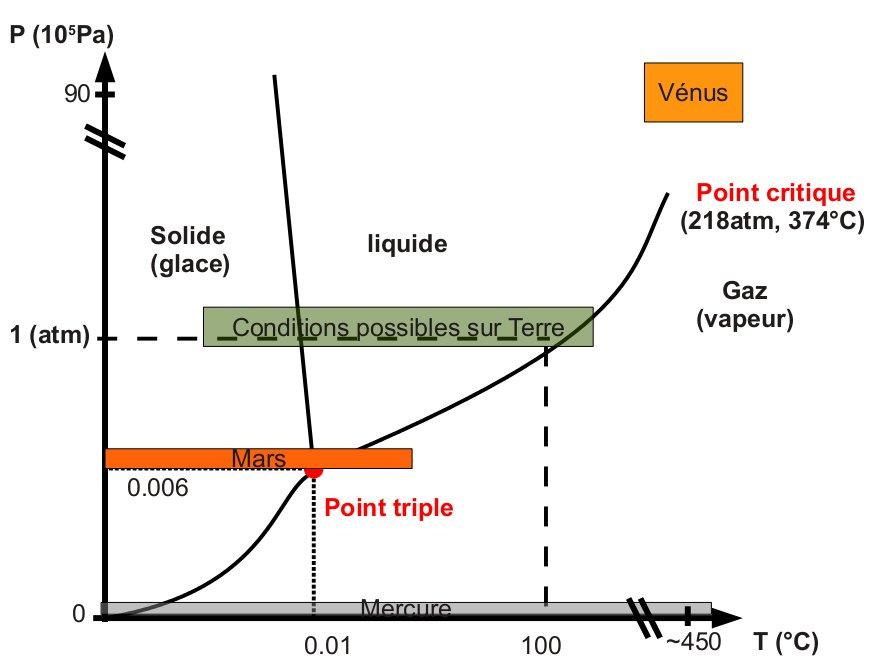 Diagramme de phase de l'eau et conditions de pression et de température sur les planètes telluriques (Mercure, Vénus, Terre et Mars)