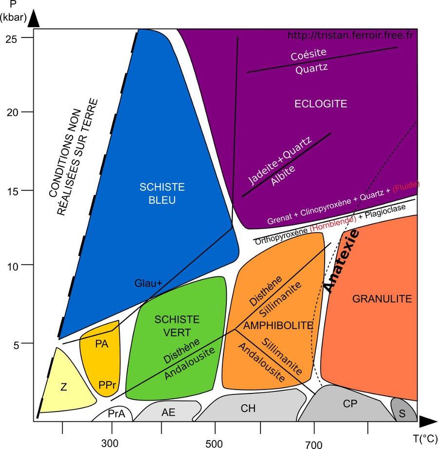 Facies métamorphique d'Eskola - Grille pétrogénétique avec les Faciès zéolite - prehnite pumpeleyite - cornéennes à actinote, schistes bleus, schistes verst, éclogites, granulites, amphibolites et les réaction métamorphiques quartz coésite, albite jadeite quartz, andalousite sillimanite disthène, grenat
