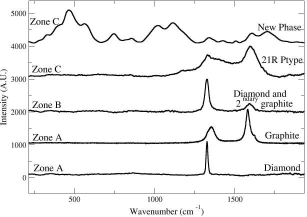 Raman spectra obtained from the different carbon phases in the Haver¨o ureilite. (The labeling of the spectra corresponds to the areas indicated in Figure 1). Diamond with its typical one phonon band at 1331 cm-1 together with either secondary graphite and its characteristic G band at 1582 cm-1 or disordered graphite with D and G band at 1375 and 1572 cm-1 are observed. The two new phases exhibit bands belonging to diamond and graphite but also additional bands which are located at 442, 538, 1010, 1177, 1214, 1412, 1495 cm-1 for the 21R-polytype and some Raman bands at 336, 380, 468, 567, 750, 863, 1027, 1122, 1211, 1419, 1508, 1604 and 1700 cm-1  for the new carbon phase. Although some bands of the precited phases are usually attributed to classical fundamental and defect modes of graphite (1080, 1200, 1350 and 1500 cm-1), to lonsdaleite (1280 cm-1) or to domain size effects (580 cm-1), most of these bands have never been observed in any known carbon species.