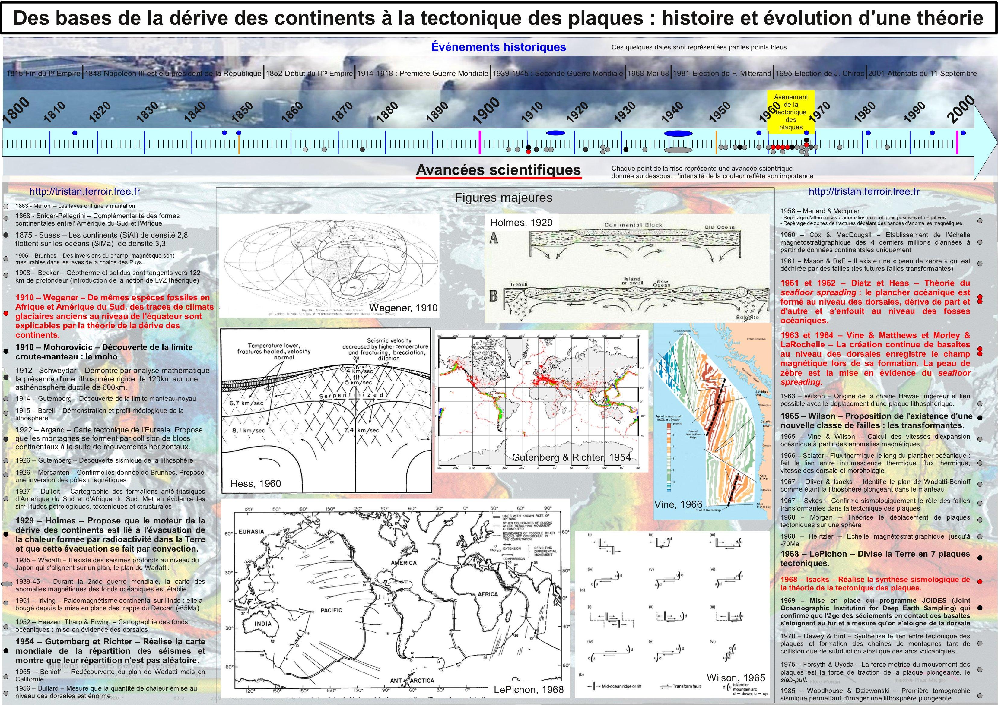 Histoire de la tectonique des plaques - Une frise chronologique - 1863 - Melloni – Les laves ont une aimantation 1868 - Snider-Pellegrini – Complémentarité des formes continentales entrel' Amérique du Sud et l'Afrique 1875 - Suess – Les continents (SiAl) de densité 2,8 flottent sur les océans (SiMa) de densité 3,3 1906 – Brunhes – Des inversions du champ magnétique sont mesurables dans les laves de la chaine des Puys. 1908 – Becker – Géotherme et solidus sont tangents vers 122 km de profondeur (introduction de la notion de LVZ théorique) 1910 – Wegener – De mêmes espèces fossiles en Afrique et Amérique du Sud, des traces de climats glaciaires anciens au niveau de l'équateur sont explicables par la théorie de la dérive des continents. 1910 – Mohorovicic – Découverte de la limite croute-manteau : le moho 1912 - Schweydar – Démontre par analyse mathématique la présence d'une lithosphère rigide de 120km sur une asthénosphère ductile de 600km. 1914 – Gutemberg – Découverte de la limite manteau-noyau 1915 – Barell – Démonstration et profil rhéologique de la lithosphère 1922 – Argand – Carte tectonique de l'Eurasie. Propose que les montagnes se forment par collision de blocs continentaux à la suite de mouvements horizontaux. 1926 – Gutemberg – Découverte sismique de la lithosphère 1926 – Mercanton – Confirme les donnée de Brunhes. Propose une inversion des pôles magnétiques 1927 – DuToit – Cartographie des formations anté-triasiques d'Amérique du Sud et d'Afrique du Sud. Met en évidence les similitudes pétrologiques, tectoniques et structurales. 1929 – Holmes – Propose que le moteur de la dérive des continents est lié à l'évacuation de la chaleur formée par radioactivité dans la Terre et que cette évacuation se fait par convection. 1935 – Wadatti – Il existe des seismes profonds au niveau du Japon qui s'alignent sur un plan, le plan de Wadatti. 1951 – Iriving – Paléomagnétisme continental sur l'Inde : elle a bougé depuis la mise en place des trapps du Deccan (-65Ma) 1952 –