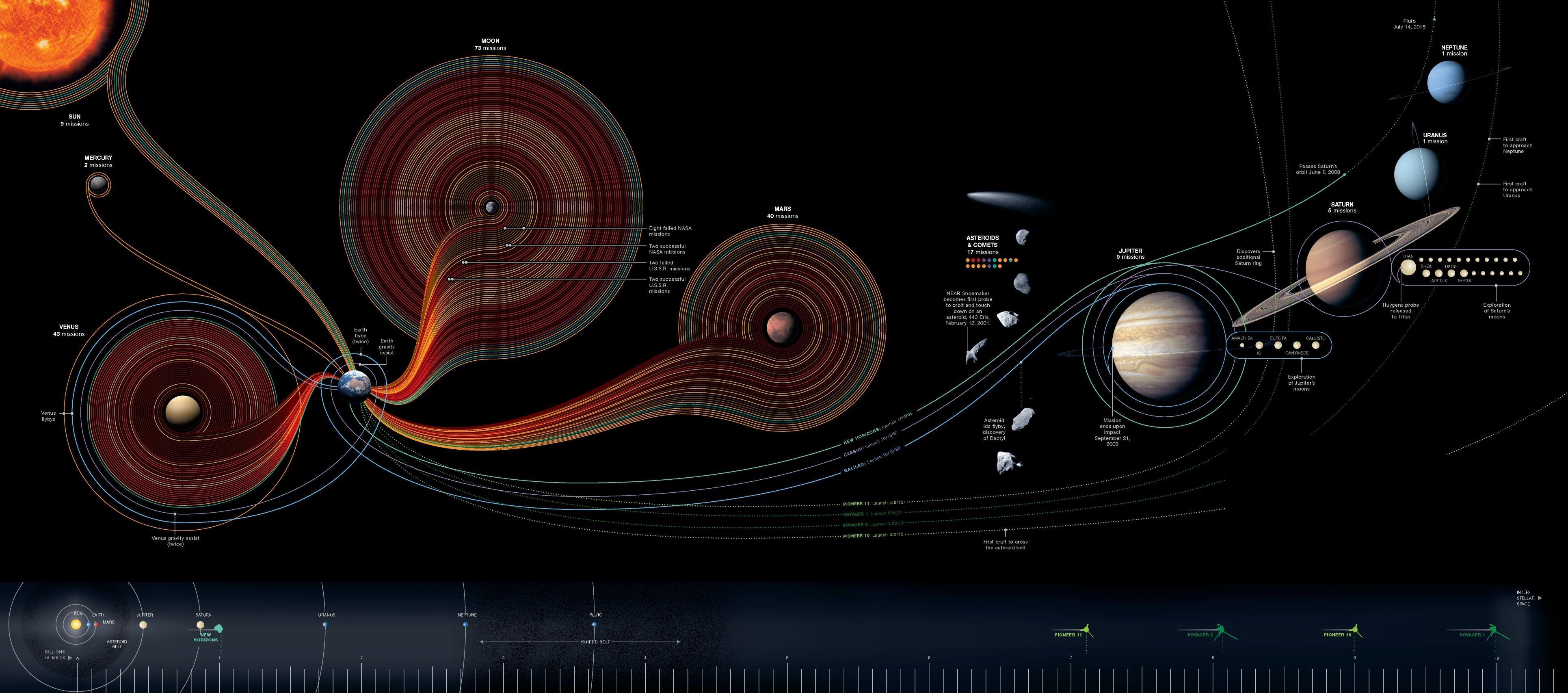 missions spatiales dans le système solaire