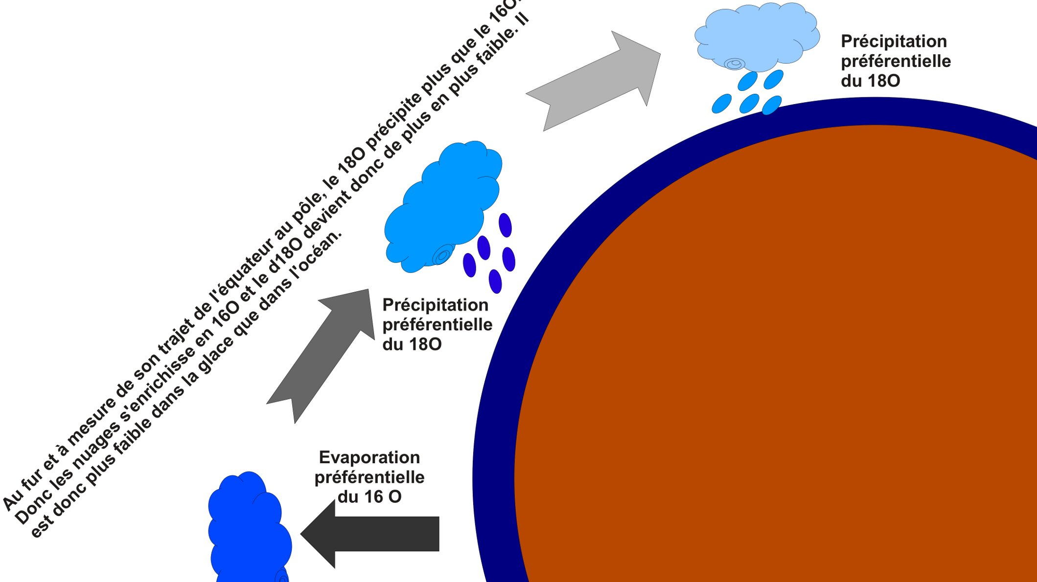 La variation du delta 18 O en fonction de la latitude