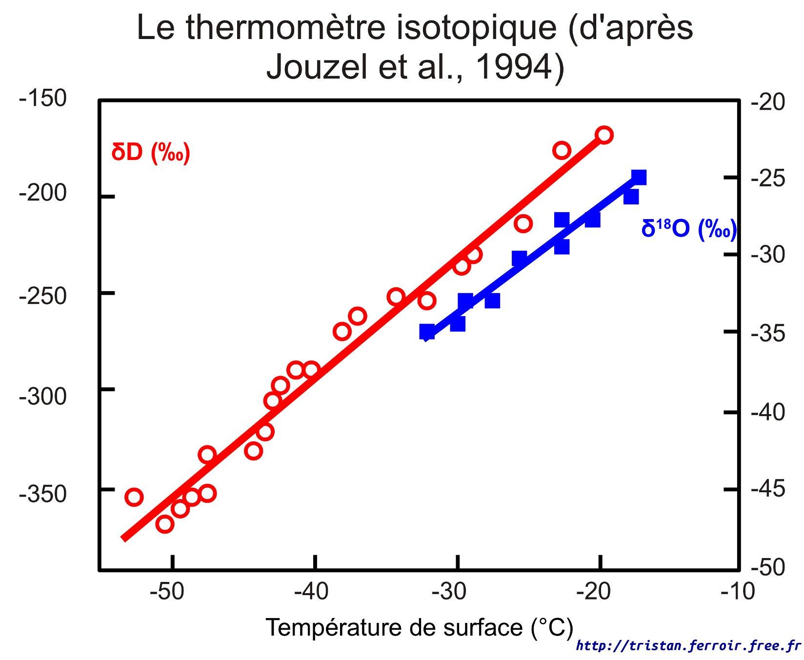 Corrélation entre delta 18 O et la température des glaces - Le thermomètre isotopique de Jouzel