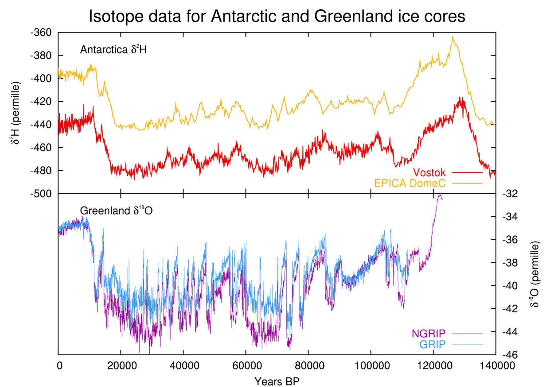 Courbe du delta 18 O et du delta D dans la carotte GRIP du Groenland et dans la carotte de Vostok