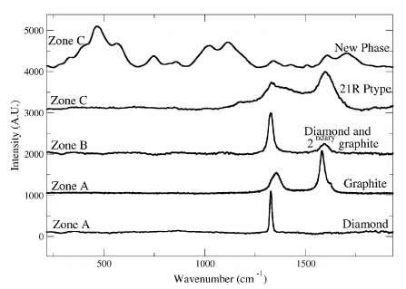 FlG. 2.43 - Les différents spectres Raman obtenus au sein des phases carbonées des ureilites. Les zones sont les mêmes que celles identifiées dans la figure 2.41. La présence de deux phases répertoriées dans la zone C vient du fait que deux zones carbonées distinctes ont été étudiées et qu'elles ont montré deux phases différentes.